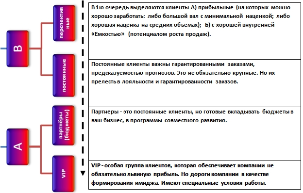 ПАРАМЕТР 2. Формат клиента.