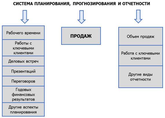 К примеру, форма отчета по